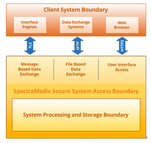 Client System Boundary